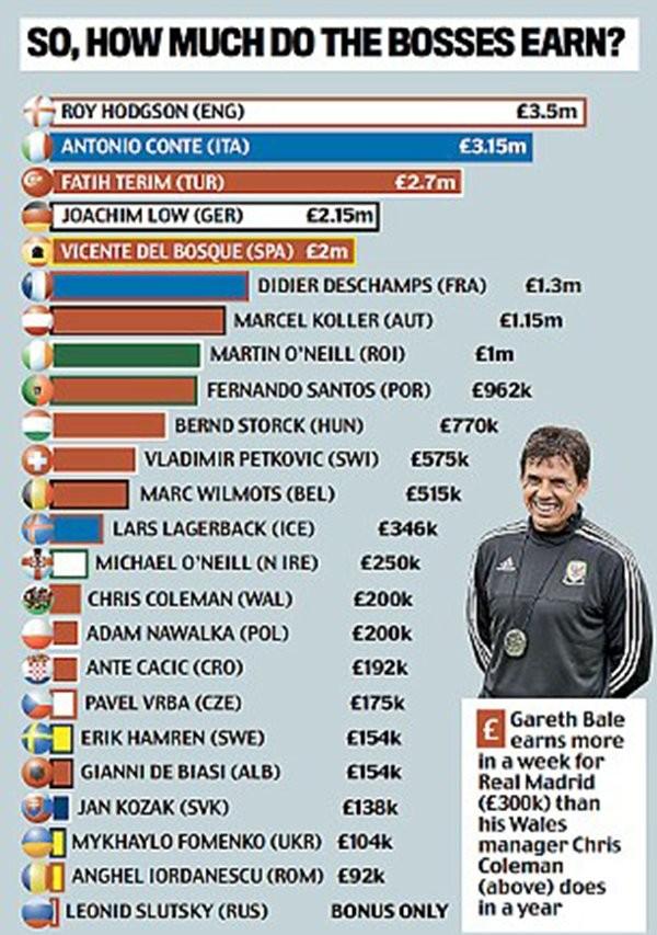 Zarobki trenerów na Euro