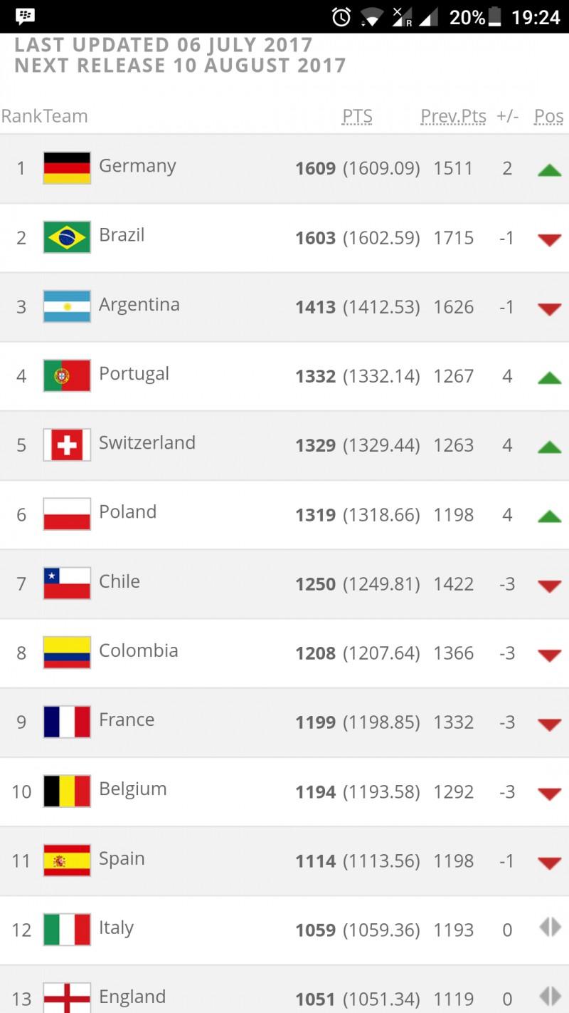 Polska na 6-tym miejscu w rankingu fifa!