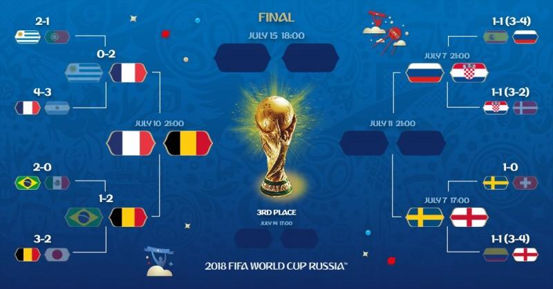 Cwiercfinaly i polfinaly mundialu