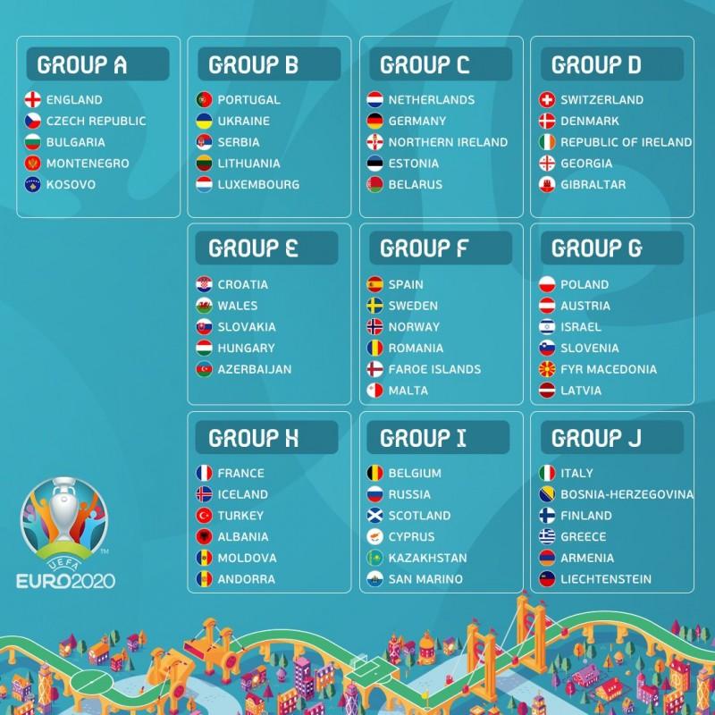 Eliminacyjne grupy do euro 2020